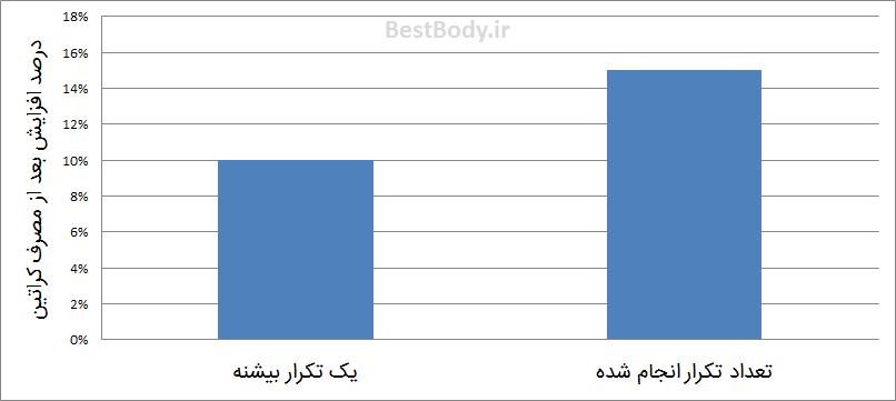 نمودار ۲: این نمودار مقدار متوسط افزایش یک تکرار بیشینه و تعداد تکرار انجام شده را بعد از مصرف کراتین نمایش می دهد.