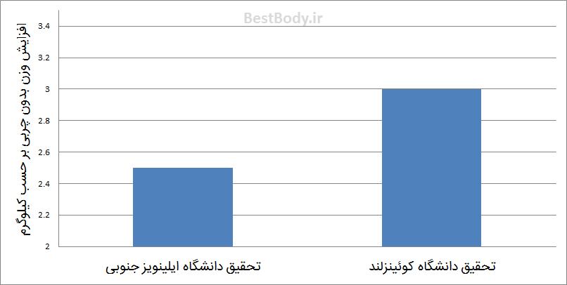 نمودار ۳: این نمودار مقدار متوسط افزایش وزن بدون چربی را بعد از مصرف کراتین نمایش می دهد.